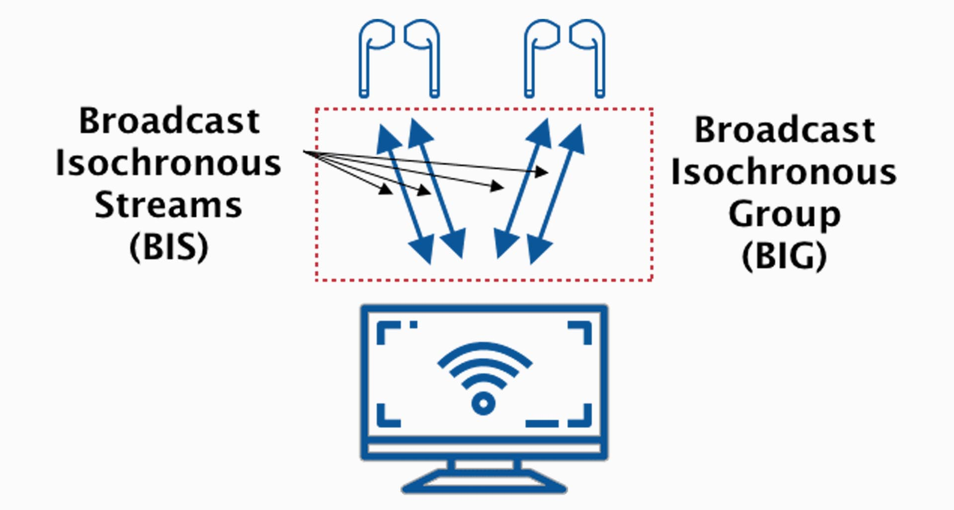 Công nghệ Bluetooth 5.2