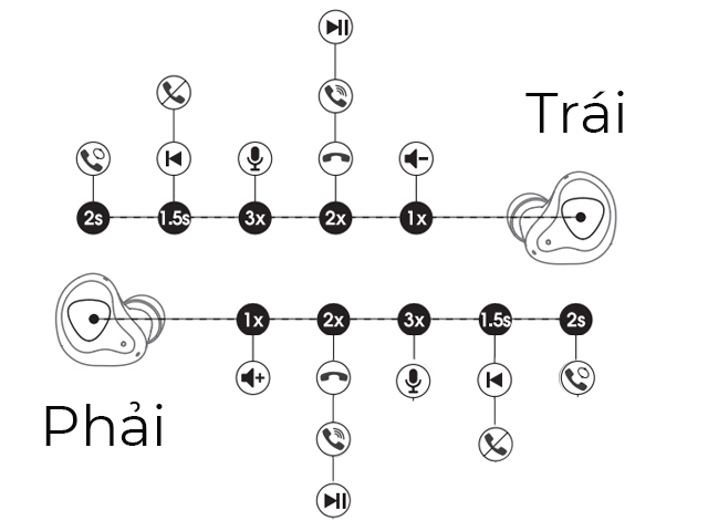 Hướng dẫn sử dụng tai nghe Truengine 3SE