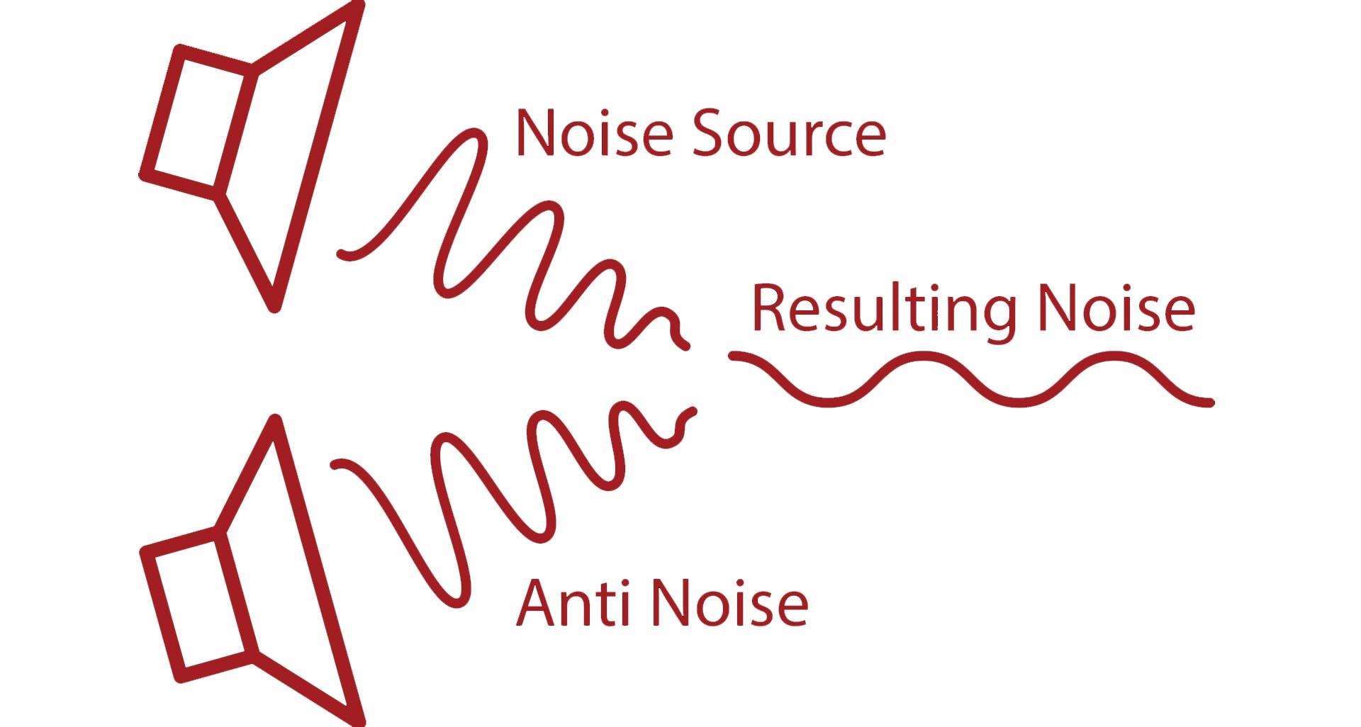 công nghệ chống ồn chủ động anc