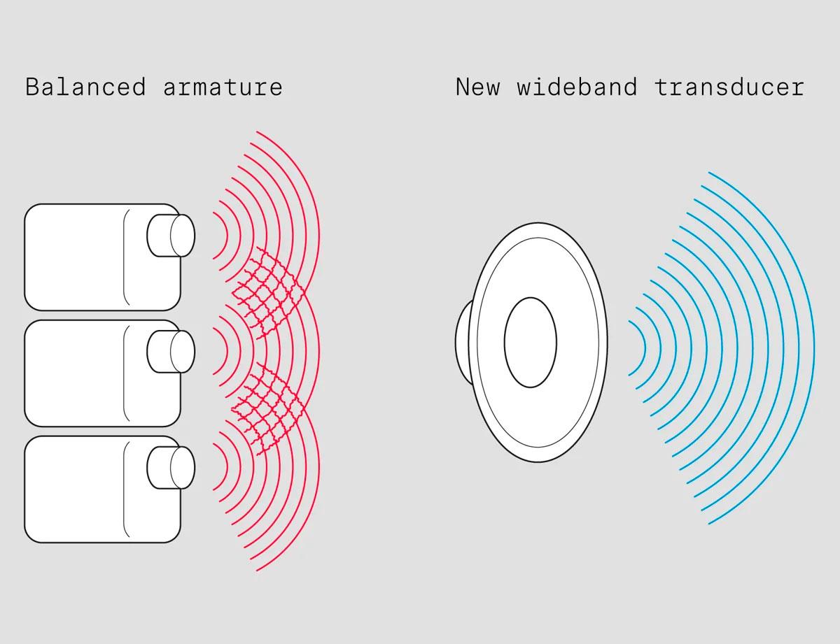 Tai nghe không dây true wireless với những công nghệ mới
